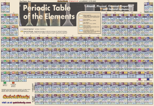 Laboratory charts and posters periodic table poster laminated periodic table poster laminated urtaz Images